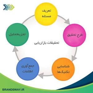 اطلاعات محیطی و پیش بینی تقاضا در تحقیقات بازار